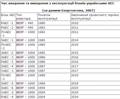 Час введення та виведення з експлуатації блоків українських АЕС