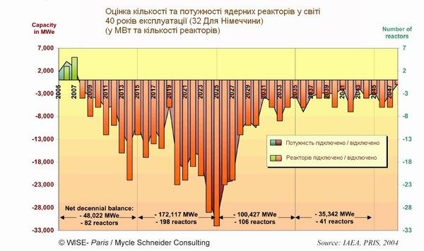 Прогноз кількості та потужності атомноих реаторів