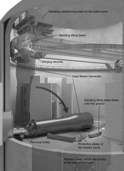 Отакої! 31 березня 2016 року 465-тонний парогенератор, який заміняли на новий на станції Палюель 2, під час демонтажу впав, злегка поранивши одну людину. Двоє інших робочих постраждали від шоку. Джерело: ASN